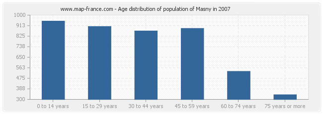 Age distribution of population of Masny in 2007
