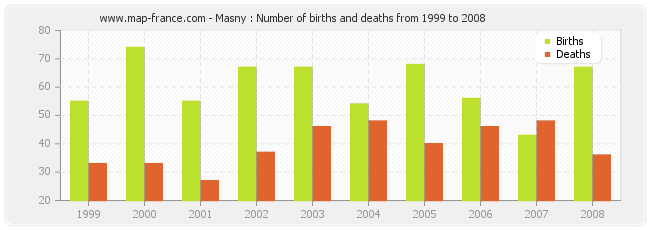 Masny : Number of births and deaths from 1999 to 2008