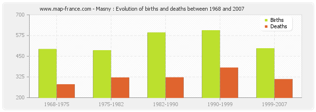 Masny : Evolution of births and deaths between 1968 and 2007