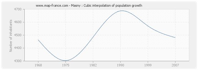 Masny : Cubic interpolation of population growth