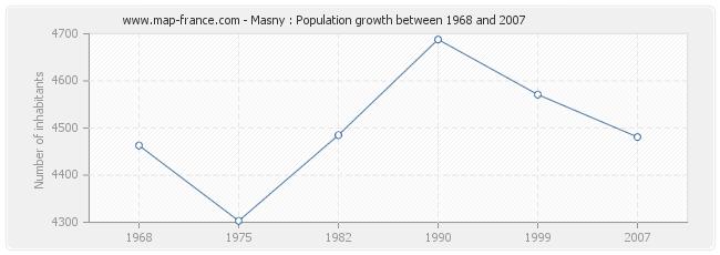 Population Masny