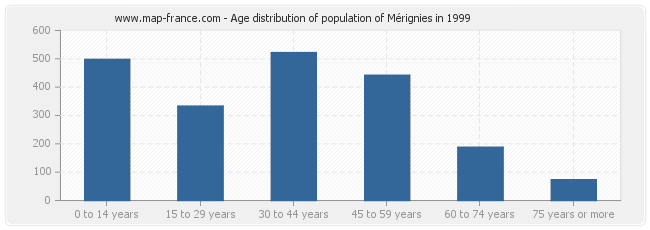 Age distribution of population of Mérignies in 1999