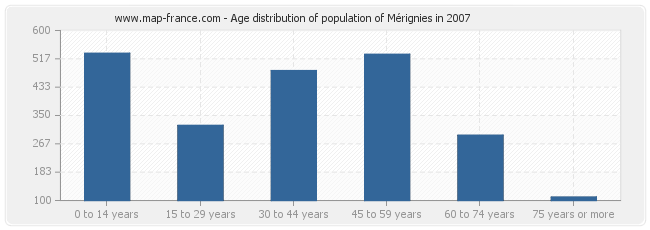 Age distribution of population of Mérignies in 2007