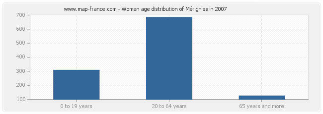 Women age distribution of Mérignies in 2007