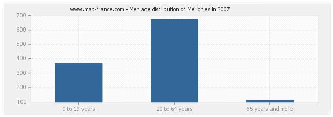 Men age distribution of Mérignies in 2007