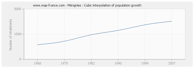Mérignies : Cubic interpolation of population growth
