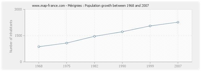 Population Mérignies