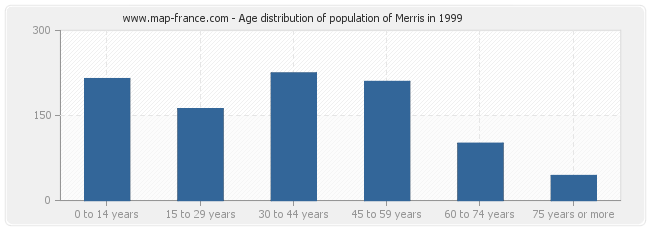 Age distribution of population of Merris in 1999