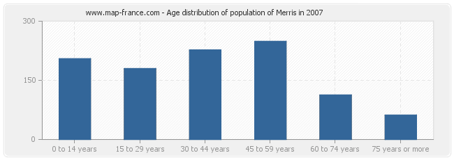 Age distribution of population of Merris in 2007