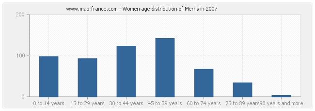Women age distribution of Merris in 2007