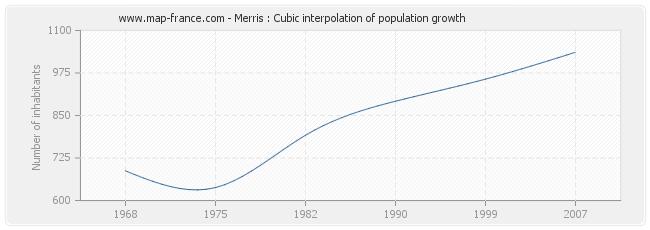Merris : Cubic interpolation of population growth