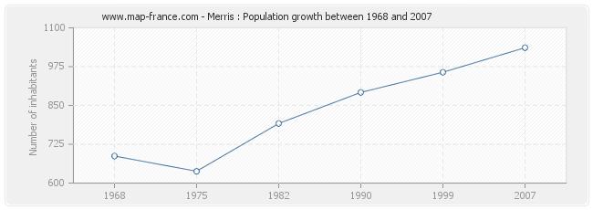 Population Merris