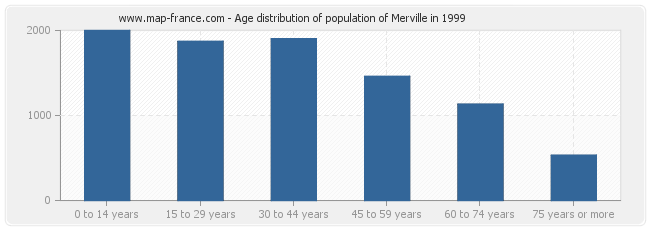 Age distribution of population of Merville in 1999