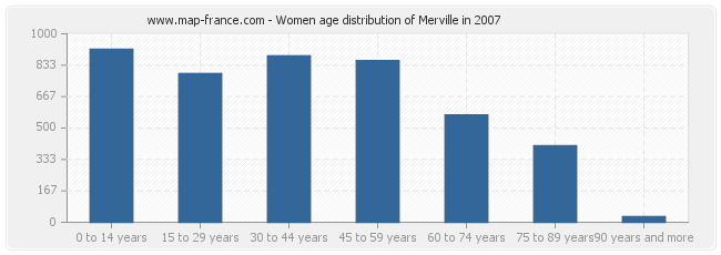 Women age distribution of Merville in 2007