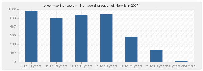 Men age distribution of Merville in 2007