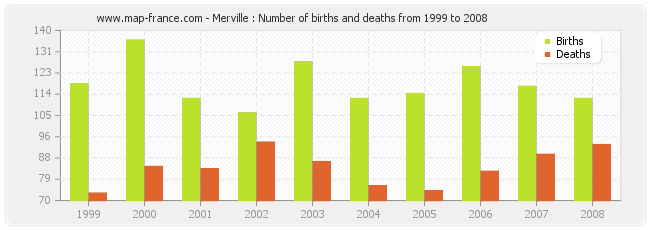 Merville : Number of births and deaths from 1999 to 2008