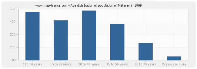 Age distribution of population of Méteren in 1999