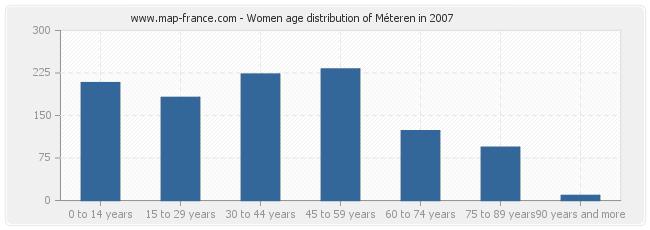 Women age distribution of Méteren in 2007