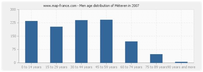 Men age distribution of Méteren in 2007