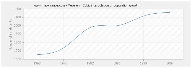 Méteren : Cubic interpolation of population growth