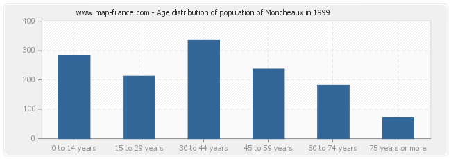 Age distribution of population of Moncheaux in 1999