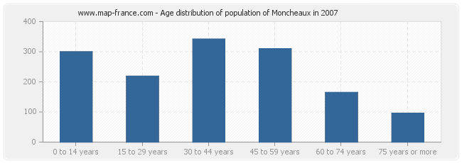 Age distribution of population of Moncheaux in 2007