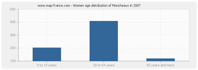 Women age distribution of Moncheaux in 2007