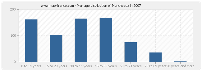 Men age distribution of Moncheaux in 2007