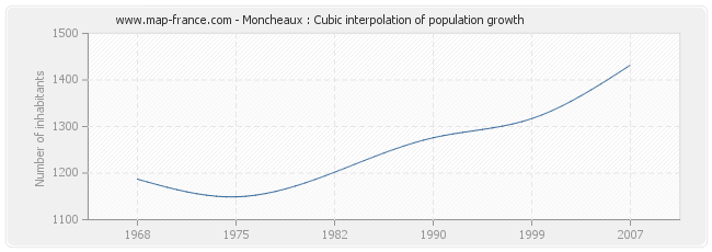 Moncheaux : Cubic interpolation of population growth