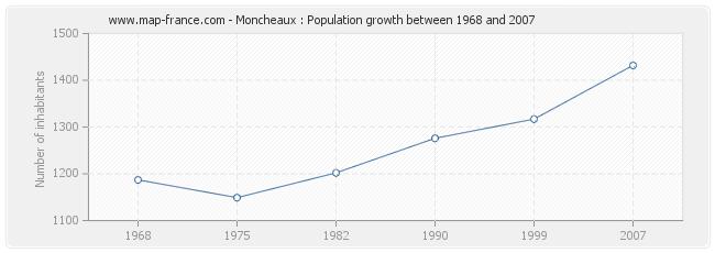 Population Moncheaux
