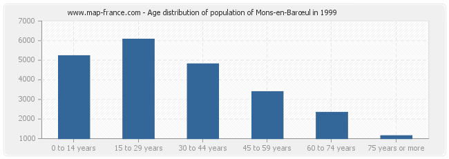 Age distribution of population of Mons-en-Barœul in 1999