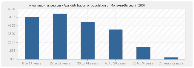 Age distribution of population of Mons-en-Barœul in 2007