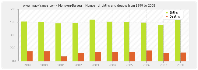 Mons-en-Barœul : Number of births and deaths from 1999 to 2008