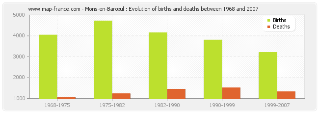 Mons-en-Barœul : Evolution of births and deaths between 1968 and 2007