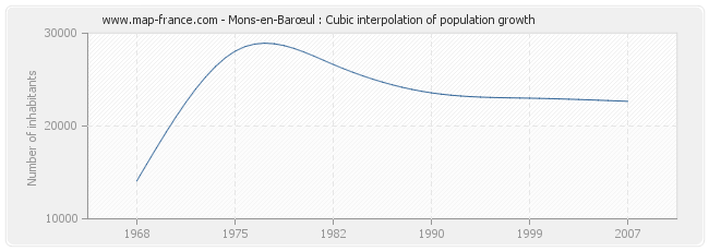 Mons-en-Barœul : Cubic interpolation of population growth