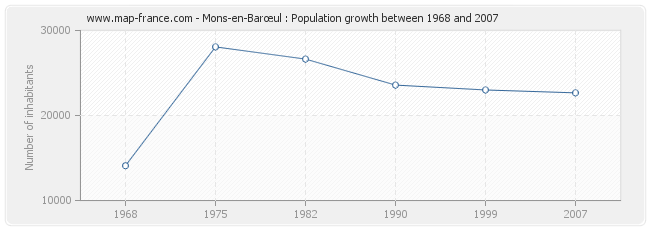 Population Mons-en-Barœul