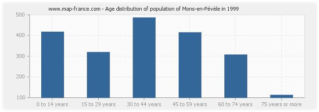 Age distribution of population of Mons-en-Pévèle in 1999
