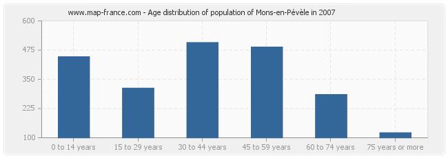 Age distribution of population of Mons-en-Pévèle in 2007