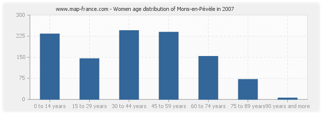 Women age distribution of Mons-en-Pévèle in 2007