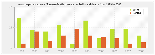Mons-en-Pévèle : Number of births and deaths from 1999 to 2008
