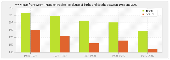 Mons-en-Pévèle : Evolution of births and deaths between 1968 and 2007