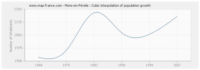 Mons-en-Pévèle : Cubic interpolation of population growth