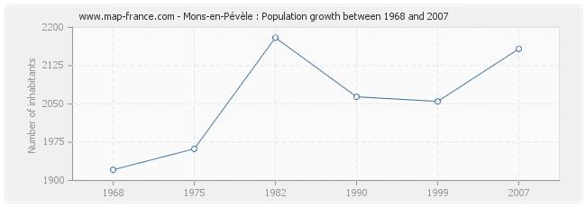 Population Mons-en-Pévèle