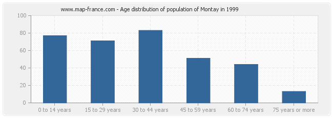 Age distribution of population of Montay in 1999