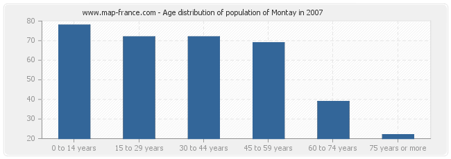 Age distribution of population of Montay in 2007