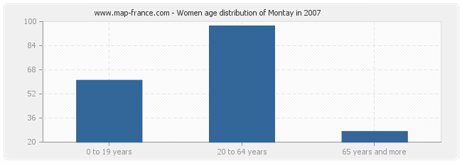Women age distribution of Montay in 2007