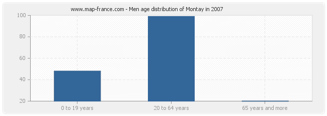 Men age distribution of Montay in 2007