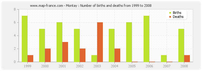 Montay : Number of births and deaths from 1999 to 2008
