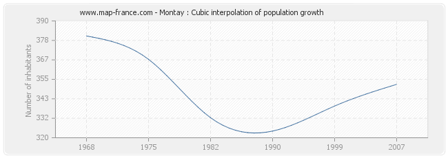 Montay : Cubic interpolation of population growth