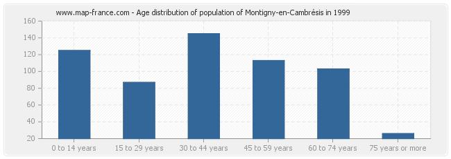 Age distribution of population of Montigny-en-Cambrésis in 1999